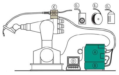 Применения робота и автоматизация