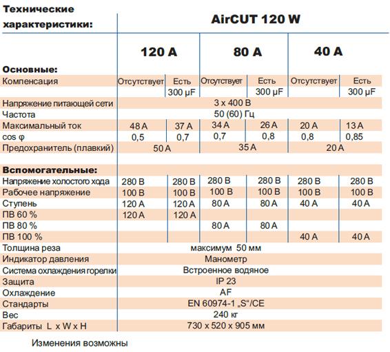 Технические характеристики AirCut 120 W